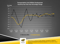 WIND Quarter 5 2015 Transportation & Utilities Chart