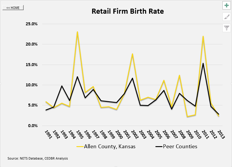 Retail Firm Birth Rate, Sample Graph, Allen County, Kansas