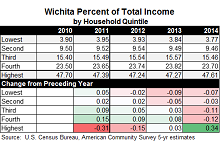 Wichita Percent of Total Income - Income Inequality - 2010 through 2014