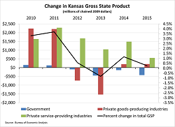 The Kansas Gross State Product in 2015 was $147.8 billion, a 0.2 percent increase from 2014, after adjusting for inflation.