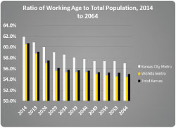 The working age population is forecast to shift throughout the state over the next 50 years.