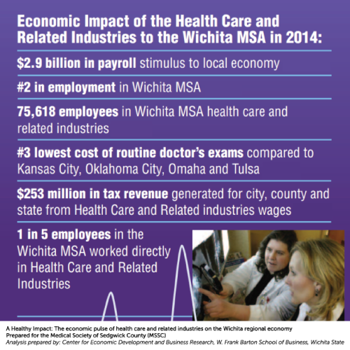 Health Care Impact Study for Wichita MSA