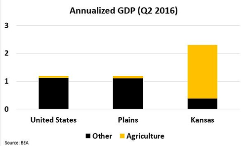 The majority of the growth in Kansas GDP was from Agriculture, unlike the US or the Plains region.