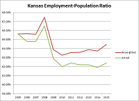Misery Index in Kansas