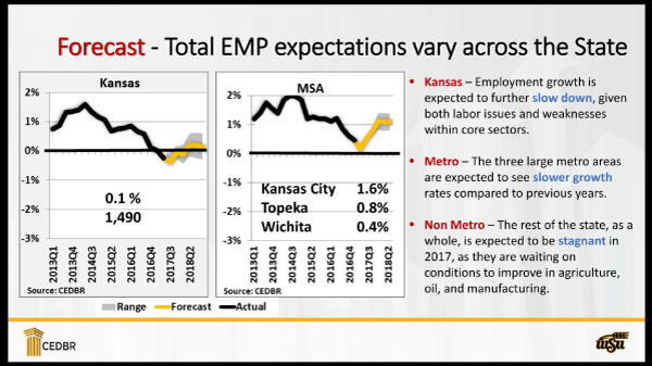 Kansas Employment Forecasts