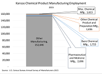 Kansas Chemical Product Manufacturing Employment