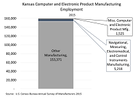 Kansas Computer and Electronic Product Manufacturing Employment