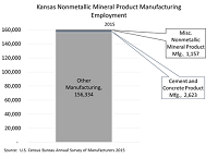 Kansas Nonmetallic Mineral Product Manufacturing Employment