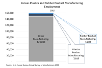 Kansas Plastics and Rubber Product Manufacturing Employment